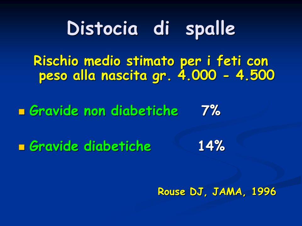 Distocia di spalle Rischio medio stimato per i feti con peso alla nascita gr. 4.000 - 4.500 Gravide non diabetiche 7% Gravide non diabetiche 7% Gravid