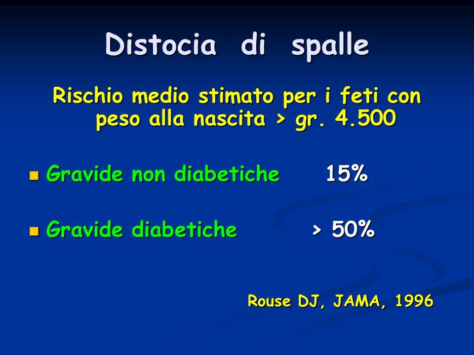 Distocia di spalle Rischio medio stimato per i feti con peso alla nascita > gr. 4.500 Gravide non diabetiche 15% Gravide non diabetiche 15% Gravide di