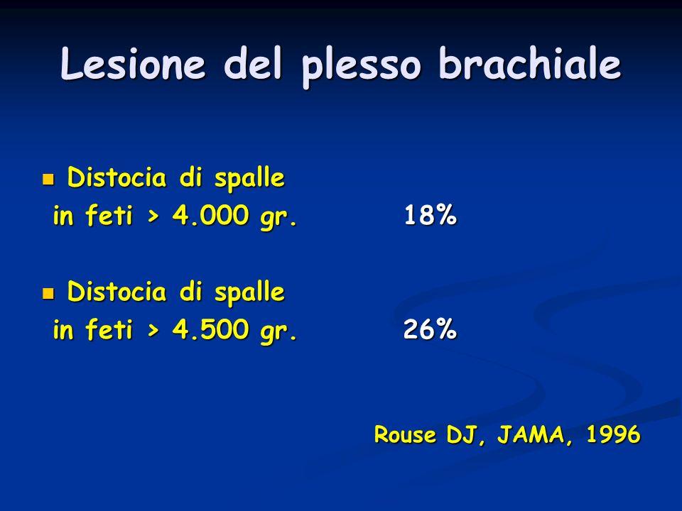 Lesione del plesso brachiale Distocia di spalle Distocia di spalle in feti > 4.000 gr. 18% in feti > 4.000 gr. 18% Distocia di spalle Distocia di spal