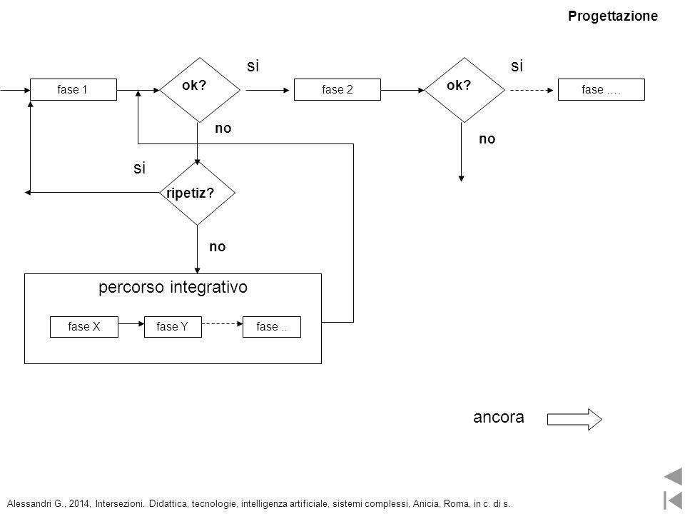 fase 2fase 1fase …. ok? si ripetiz? si no percorso integrativo fase Xfase Yfase.. ok? si no ancora Progettazione Alessandri G., 2014, Intersezioni. Di