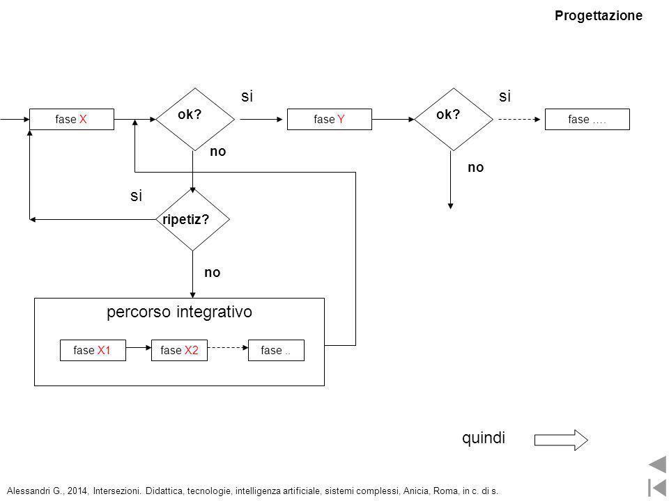 fase Yfase Xfase …. ok? si ripetiz? si no percorso integrativo fase X1fase X2fase.. ok? si no quindi Progettazione Alessandri G., 2014, Intersezioni.