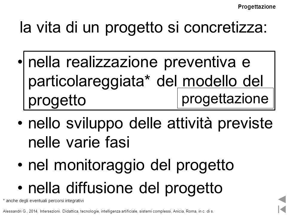 la vita di un progetto si concretizza: nella realizzazione preventiva e particolareggiata* del modello del progetto nello sviluppo delle attività prev