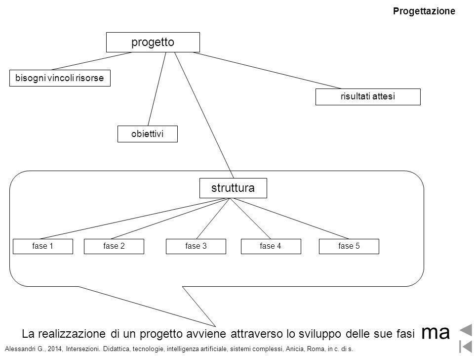 struttura obiettivi bisogni vincoli risorse fase 2 risultati attesi fase 1fase 3fase 4fase 5 La realizzazione di un progetto avviene attraverso lo svi
