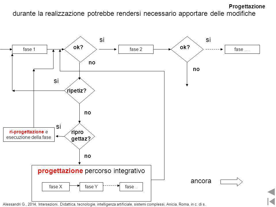 durante la realizzazione potrebbe rendersi necessario apportare delle modifiche fase 2fase 1fase …. ok? si ripetiz? si no progettazione percorso integ