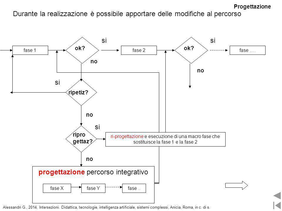 Durante la realizzazione è possibile apportare delle modifiche al percorso fase 2fase 1fase …. ok? si ripetiz? si no progettazione percorso integrativ