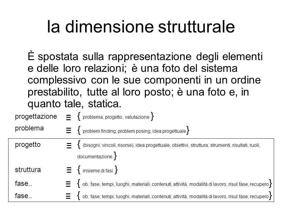 la dimensione strutturale È spostata sulla rappresentazione degli elementi e delle loro relazioni; è una foto del sistema complessivo con le sue compo