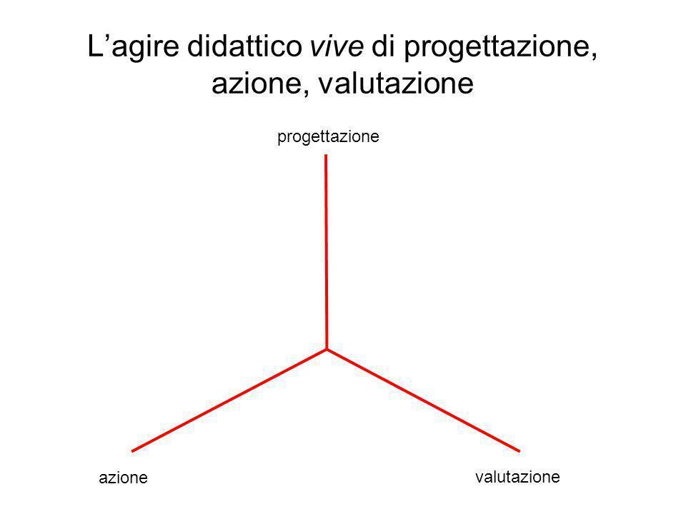 L'agire didattico vive di progettazione, azione, valutazione progettazione azione valutazione