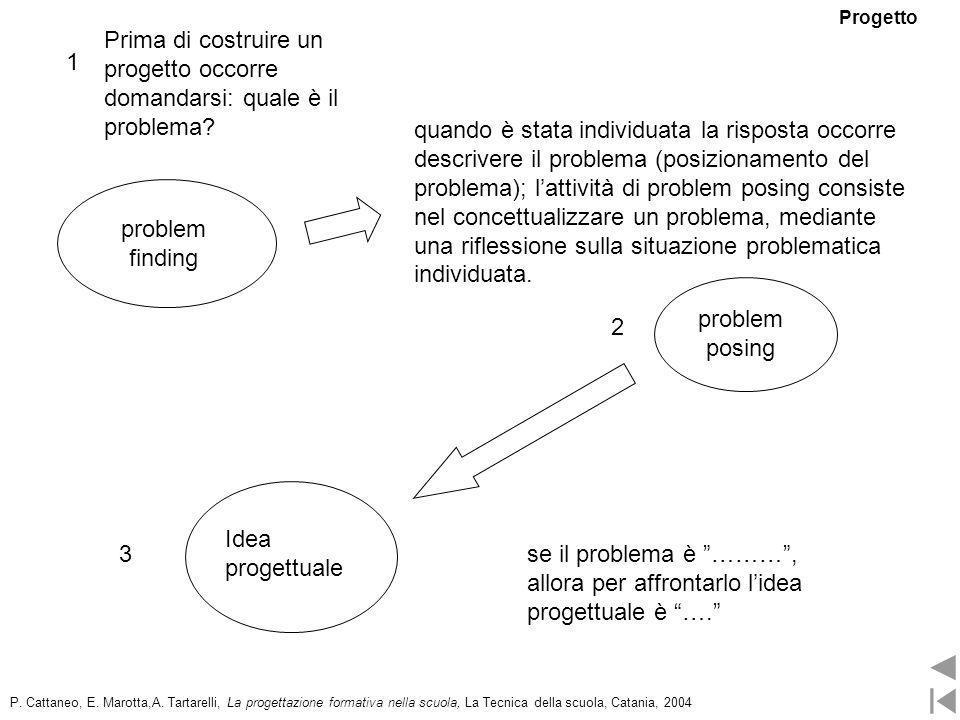 P. Cattaneo, E. Marotta,A. Tartarelli, La progettazione formativa nella scuola, La Tecnica della scuola, Catania, 2004 Prima di costruire un progetto