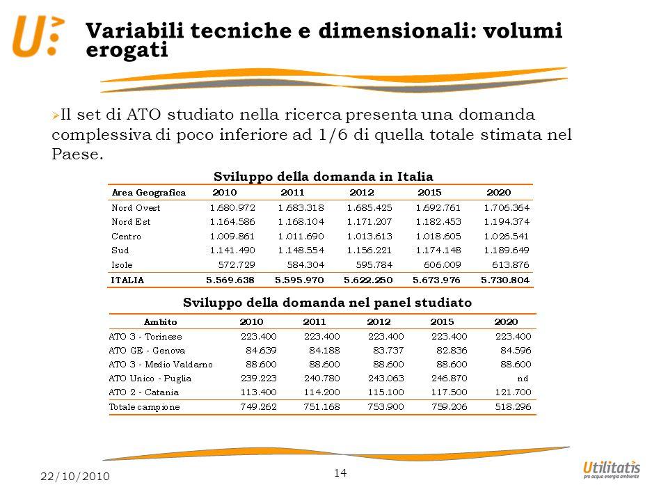 22/10/2010 14 Variabili tecniche e dimensionali: volumi erogati  Il set di ATO studiato nella ricerca presenta una domanda complessiva di poco inferiore ad 1/6 di quella totale stimata nel Paese.