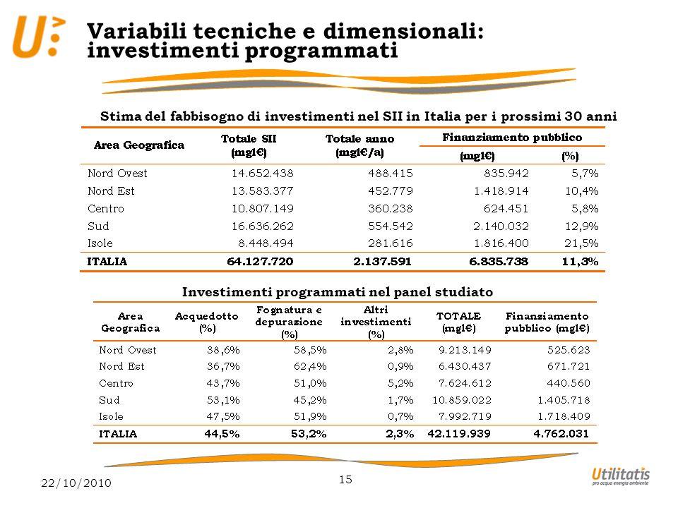 22/10/2010 15 Variabili tecniche e dimensionali: investimenti programmati Stima del fabbisogno di investimenti nel SII in Italia per i prossimi 30 anni Investimenti programmati nel panel studiato