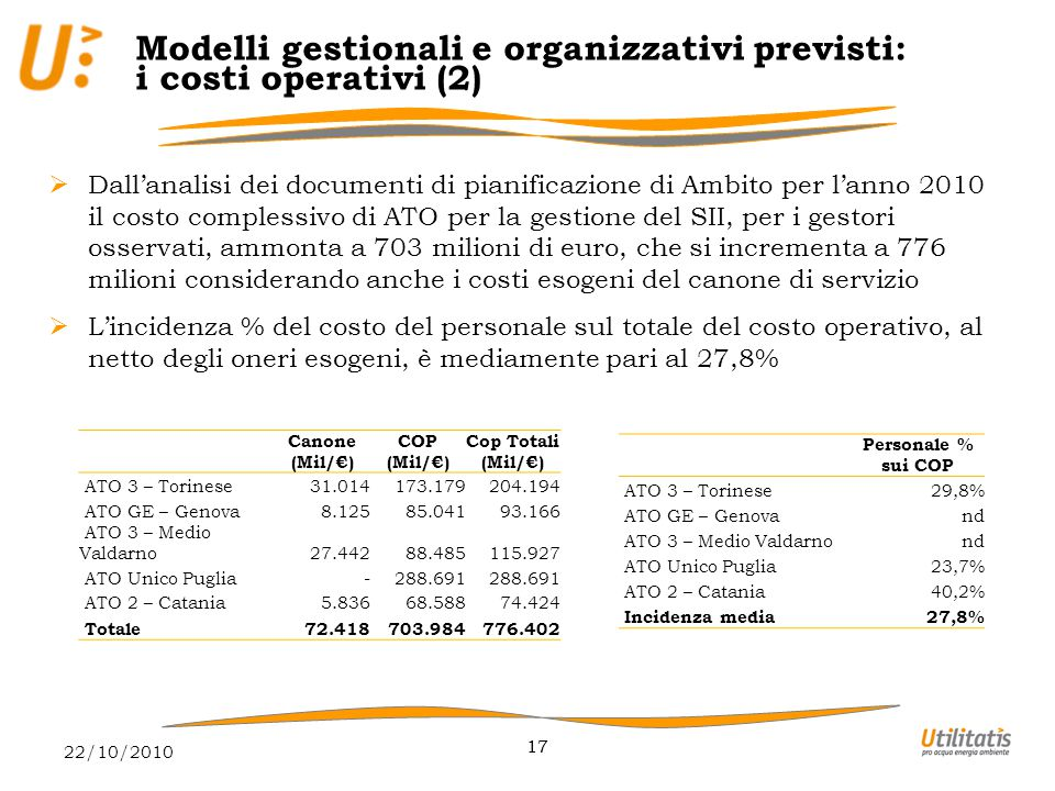 22/10/2010 17 Modelli gestionali e organizzativi previsti: i costi operativi (2)  Dall'analisi dei documenti di pianificazione di Ambito per l'anno 2010 il costo complessivo di ATO per la gestione del SII, per i gestori osservati, ammonta a 703 milioni di euro, che si incrementa a 776 milioni considerando anche i costi esogeni del canone di servizio  L'incidenza % del costo del personale sul totale del costo operativo, al netto degli oneri esogeni, è mediamente pari al 27,8% Canone (Mil/€) COP (Mil/€) Cop Totali (Mil/€) ATO 3 – Torinese 31.014 173.179 204.194 ATO GE – Genova 8.125 85.041 93.166 ATO 3 – Medio Valdarno 27.442 88.485 115.927 ATO Unico Puglia - 288.691 ATO 2 – Catania 5.836 68.588 74.424 Totale 72.418 703.984 776.402 Personale % sui COP ATO 3 – Torinese29,8% ATO GE – Genovand ATO 3 – Medio Valdarnond ATO Unico Puglia23,7% ATO 2 – Catania40,2% Incidenza media27,8%