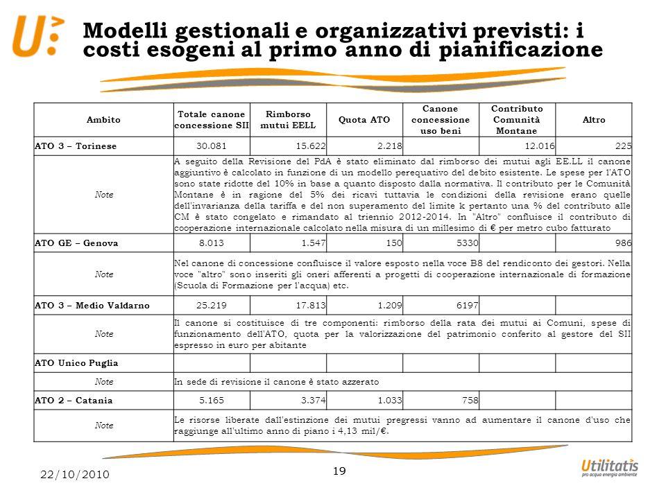 22/10/2010 19 Ambito Totale canone concessione SII Rimborso mutui EELL Quota ATO Canone concessione uso beni Contributo Comunità Montane Altro ATO 3 – Torinese 30.08115.6222.218 12.016225 Note A seguito della Revisione del PdA è stato eliminato dal rimborso dei mutui agli EE.LL il canone aggiuntivo è calcolato in funzione di un modello perequativo del debito esistente.
