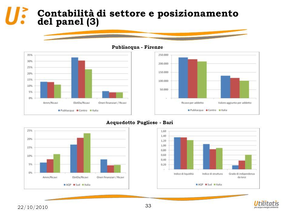 22/10/2010 33 Contabilità di settore e posizionamento del panel (3) Publiacqua - Firenze Acquedotto Pugliese - Bari