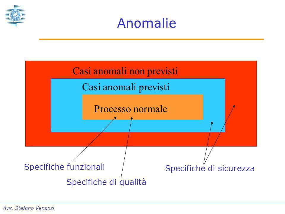 Avv. Stefano Venanzi Anomalie Processo normale Casi anomali previsti Casi anomali non previsti Specifiche funzionali Specifiche di qualità Specifiche