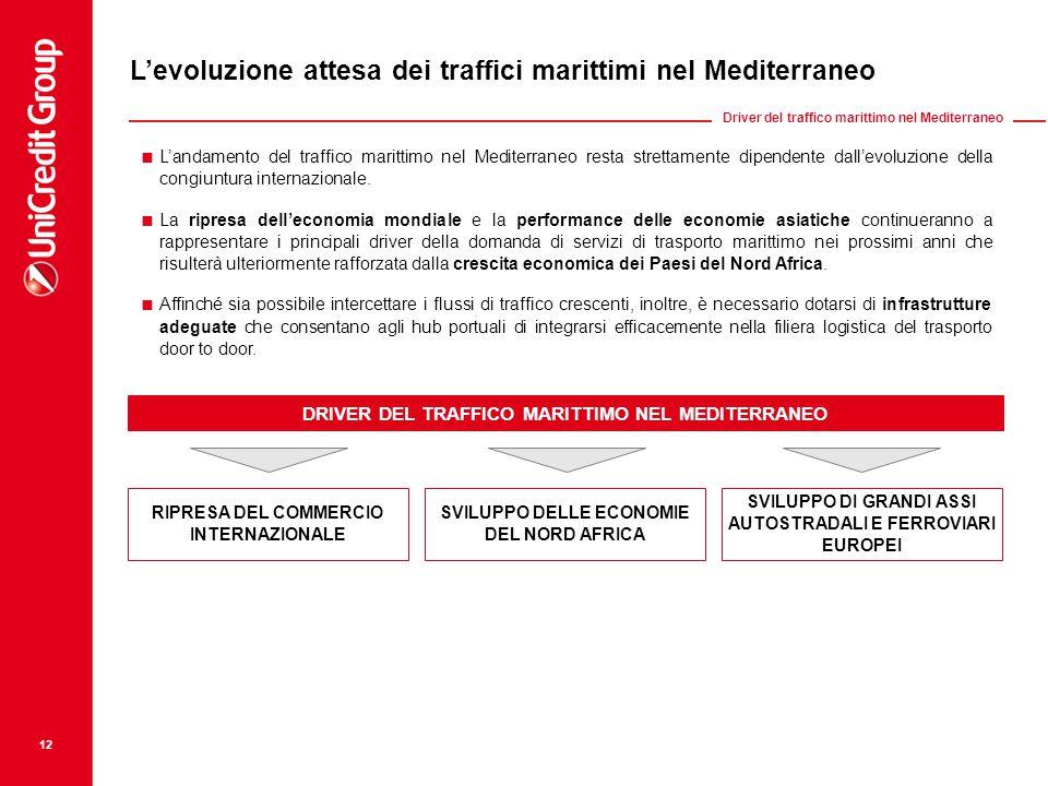 L'evoluzione attesa dei traffici marittimi nel Mediterraneo  L'andamento del traffico marittimo nel Mediterraneo resta strettamente dipendente dall'evoluzione della congiuntura internazionale.