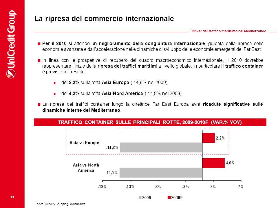 TRAFFICO CONTAINER SULLE PRINCIPALI ROTTE, 2009-2010F (VAR.% YOY) 13  Per il 2010 si attende un miglioramento della congiuntura internazionale, guidata dalla ripresa delle economie avanzate e dall'accelerazione nelle dinamiche di sviluppo delle economie emergenti del Far East.