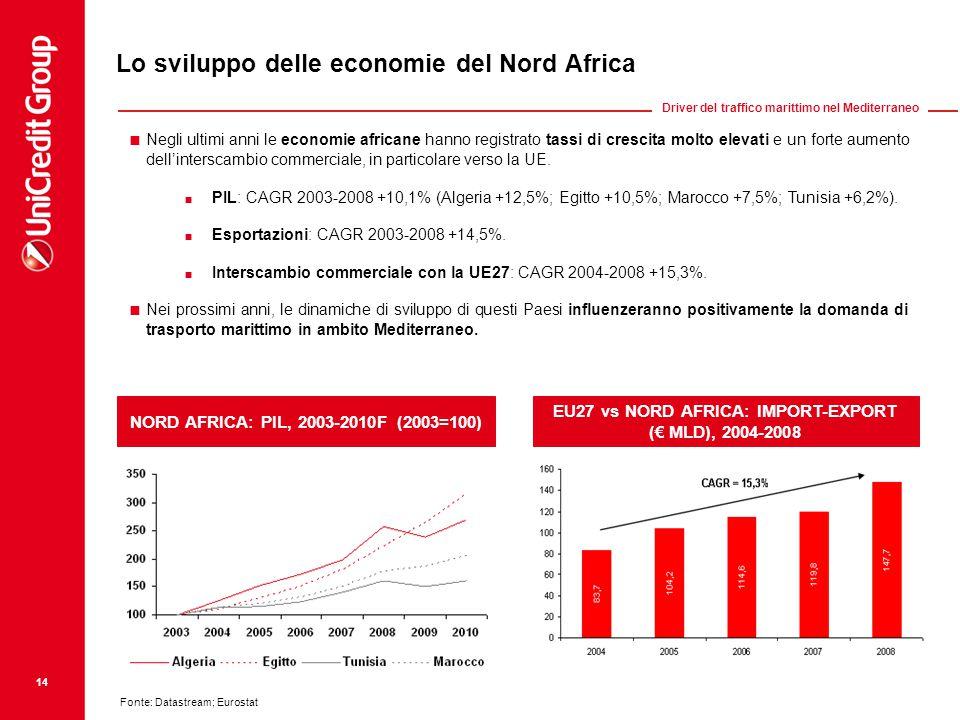 14 Lo sviluppo delle economie del Nord Africa NORD AFRICA: PIL, 2003-2010F (2003=100) EU27 vs NORD AFRICA: IMPORT-EXPORT (€ MLD), 2004-2008  Negli ultimi anni le economie africane hanno registrato tassi di crescita molto elevati e un forte aumento dell'interscambio commerciale, in particolare verso la UE.