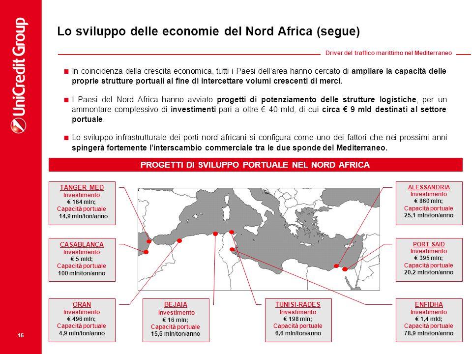  In coincidenza della crescita economica, tutti i Paesi dell'area hanno cercato di ampliare la capacità delle proprie strutture portuali al fine di i