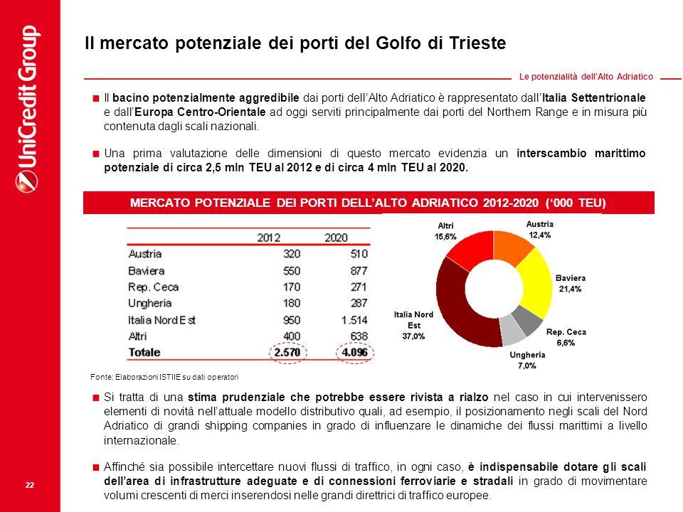  Il bacino potenzialmente aggredibile dai porti dell'Alto Adriatico è rappresentato dall'Italia Settentrionale e dall'Europa Centro-Orientale ad oggi serviti principalmente dai porti del Northern Range e in misura più contenuta dagli scali nazionali.