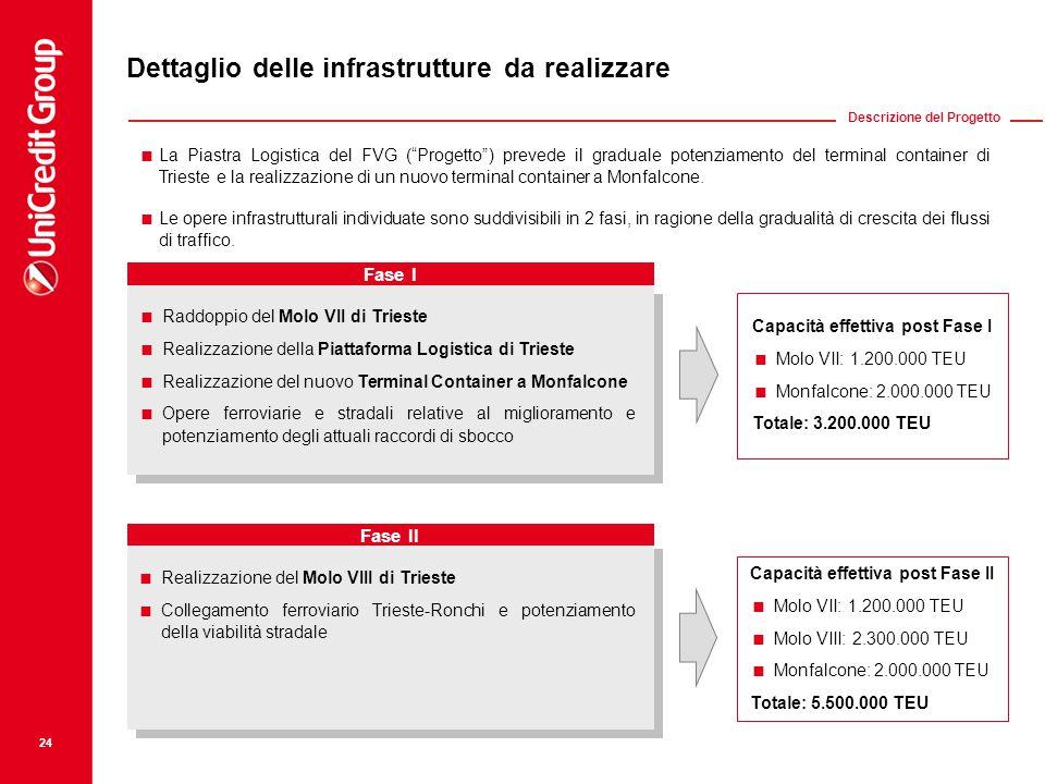 24 Dettaglio delle infrastrutture da realizzare  La Piastra Logistica del FVG ( Progetto ) prevede il graduale potenziamento del terminal container di Trieste e la realizzazione di un nuovo terminal container a Monfalcone.