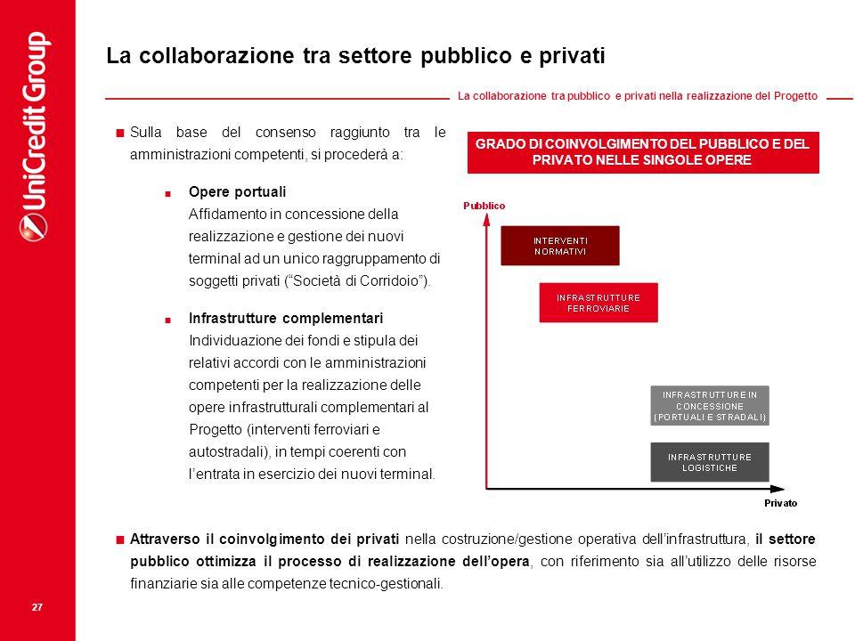 La collaborazione tra settore pubblico e privati  Sulla base del consenso raggiunto tra le amministrazioni competenti, si procederà a:  Opere portua