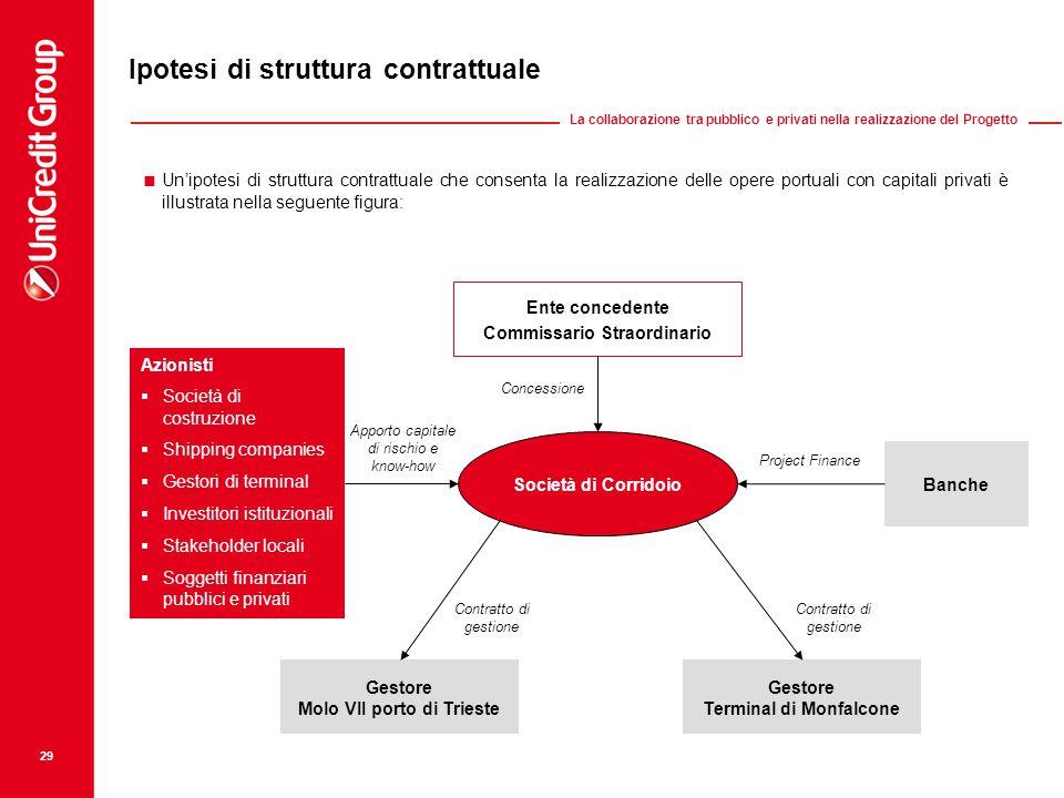 Concessione Project Finance Apporto capitale di rischio e know-how Contratto di gestione 29 Ipotesi di struttura contrattuale Gestore Terminal di Monf
