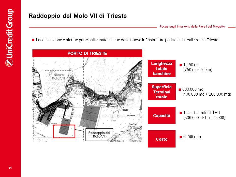 31 Raddoppio del Molo VII di Trieste Focus sugli interventi della Fase I del Progetto Lunghezza totale banchine Superficie Terminal totale Capacità Costo  1.450 m (750 m + 700 m)  680.000 mq (400.000 mq + 280.000 mq)  1,2 – 1,5 mln di TEU (336.000 TEU nel 2008)  € 288 mln  Localizzazione e alcune principali caratteristiche della nuova infrastruttura portuale da realizzare a Trieste: PORTO DI TRIESTE