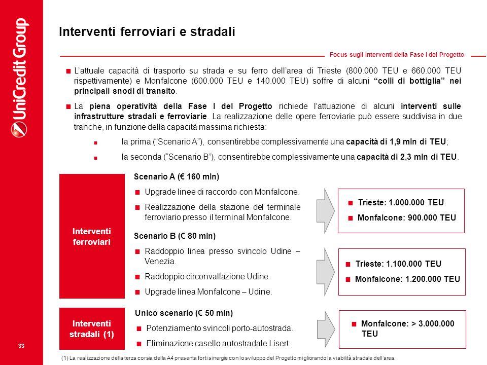 33 Interventi ferroviari e stradali Scenario A (€ 160 mln)  Upgrade linee di raccordo con Monfalcone.  Realizzazione della stazione del terminale fe