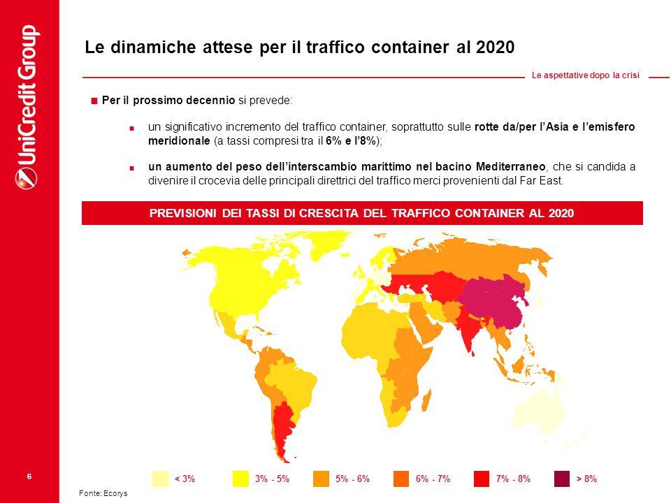 Le dinamiche attese per il traffico container al 2020  Per il prossimo decennio si prevede:  un significativo incremento del traffico container, soprattutto sulle rotte da/per l'Asia e l'emisfero meridionale (a tassi compresi tra il 6% e l'8%);  un aumento del peso dell'interscambio marittimo nel bacino Mediterraneo, che si candida a divenire il crocevia delle principali direttrici del traffico merci provenienti dal Far East.