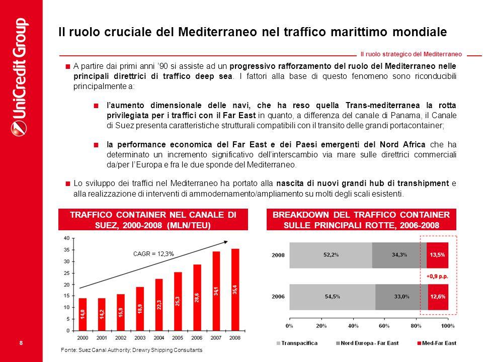 Fonte: Suez Canal Authority; Drewry Shipping Consultants 8 Il ruolo cruciale del Mediterraneo nel traffico marittimo mondiale TRAFFICO CONTAINER NEL C