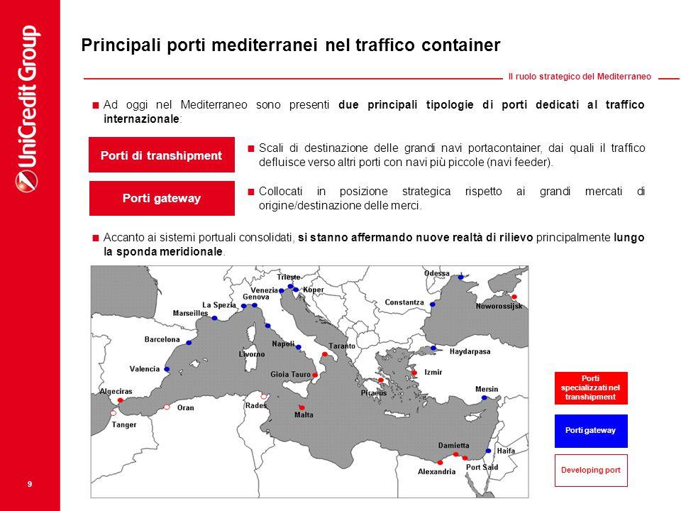 Developing port Principali porti mediterranei nel traffico container  Ad oggi nel Mediterraneo sono presenti due principali tipologie di porti dedicati al traffico internazionale: Porti di transhipment  Scali di destinazione delle grandi navi portacontainer, dai quali il traffico defluisce verso altri porti con navi più piccole (navi feeder).