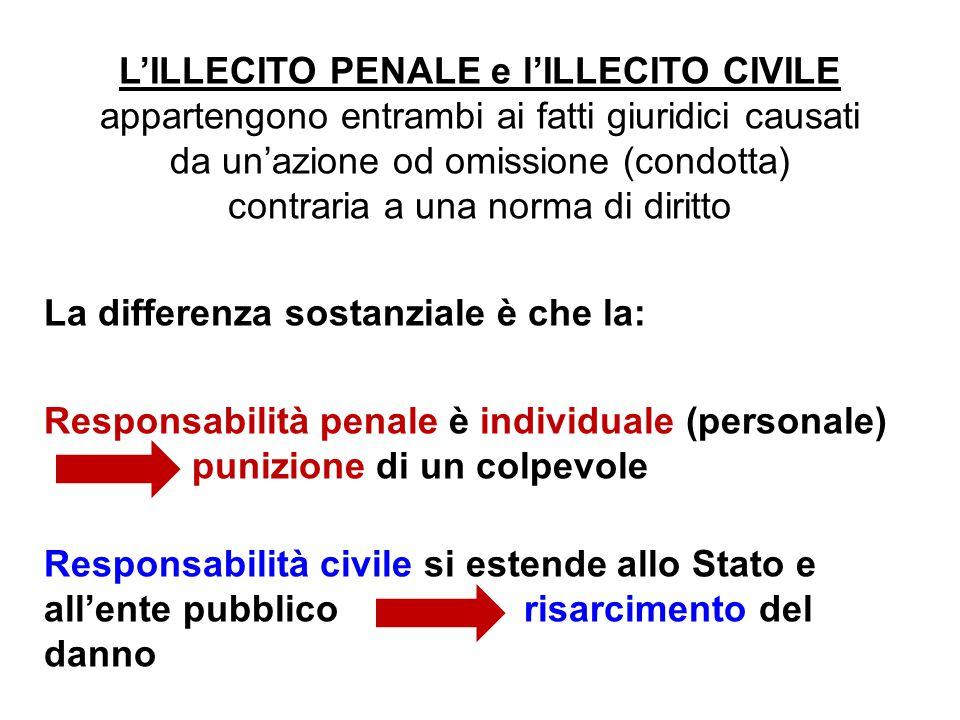 L'ILLECITO PENALE e l'ILLECITO CIVILE appartengono entrambi ai fatti giuridici causati da un'azione od omissione (condotta) contraria a una norma di d