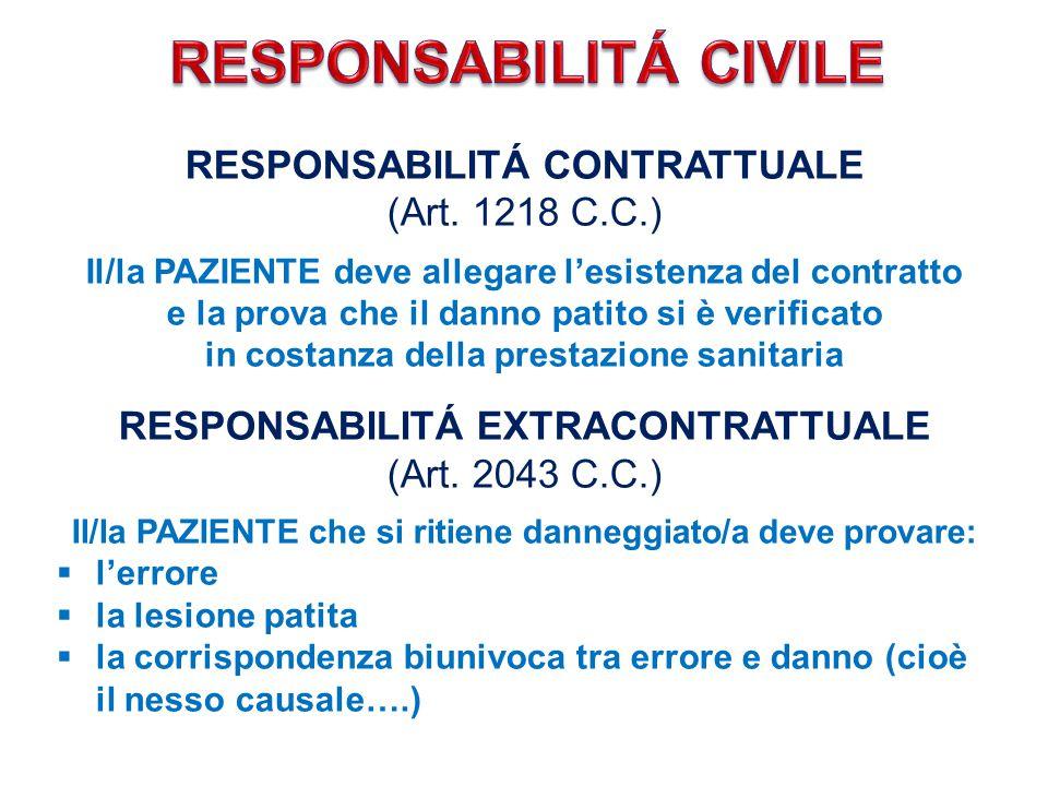RESPONSABILITÁ CONTRATTUALE (Art. 1218 C.C.) Il/la PAZIENTE deve allegare l'esistenza del contratto e la prova che il danno patito si è verificato in