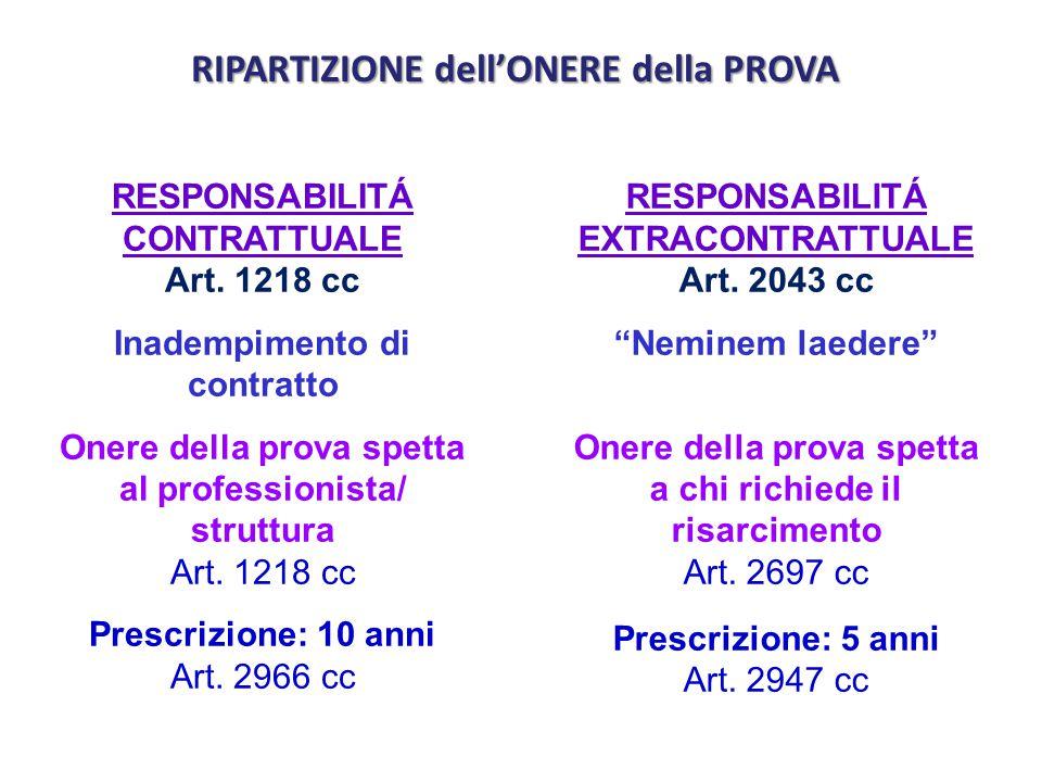 RESPONSABILITÁ CONTRATTUALE Art. 1218 cc Inadempimento di contratto Onere della prova spetta al professionista/ struttura Art. 1218 cc Prescrizione: 1