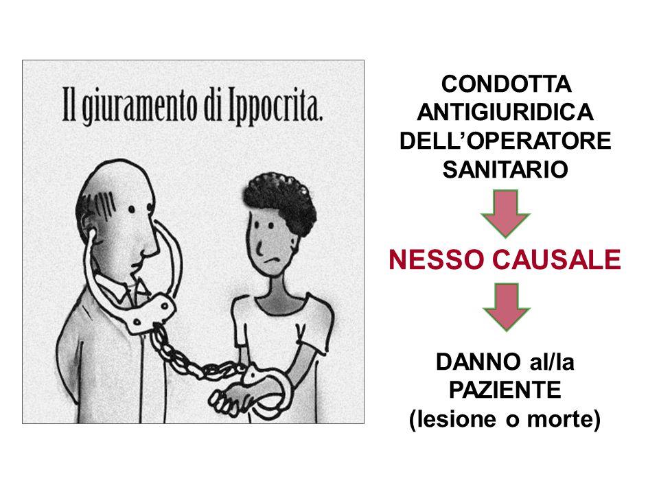 CONDOTTA ANTIGIURIDICA DELL'OPERATORE SANITARIO NESSO CAUSALE DANNO al/la PAZIENTE (lesione o morte)
