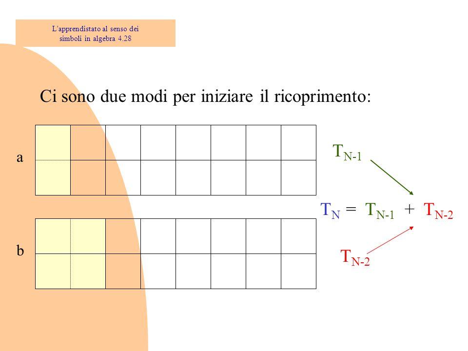 Ci sono due modi per iniziare il ricoprimento: a b T N-1 T N-2 T N = T N-1 + T N-2 L'apprendistato al senso dei simboli in algebra 4.28