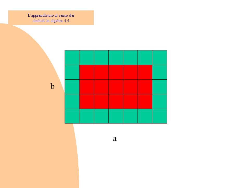 La soluzione di un matematico: ab - [2a + 2(b - 2)] = 2a + 2(b-2) ab - 4a - 4b + 8 = 0 a(b - 4) - 4(b - 2) = 0 (a - 4)(b - 4) = 8 Il target simbolico L apprendistato al senso dei simboli in algebra 4.5