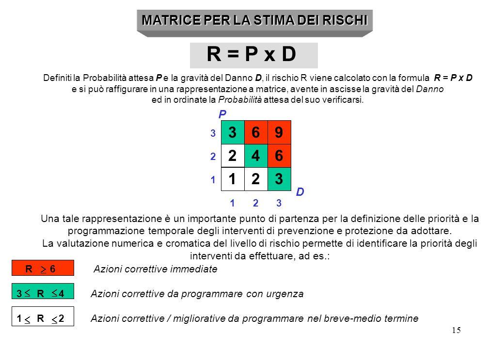 15 2 1 MATRICE PER LA STIMA DEI RISCHI R = P x D Definiti la Probabilità attesa P e la gravità del Danno D, il rischio R viene calcolato con la formul