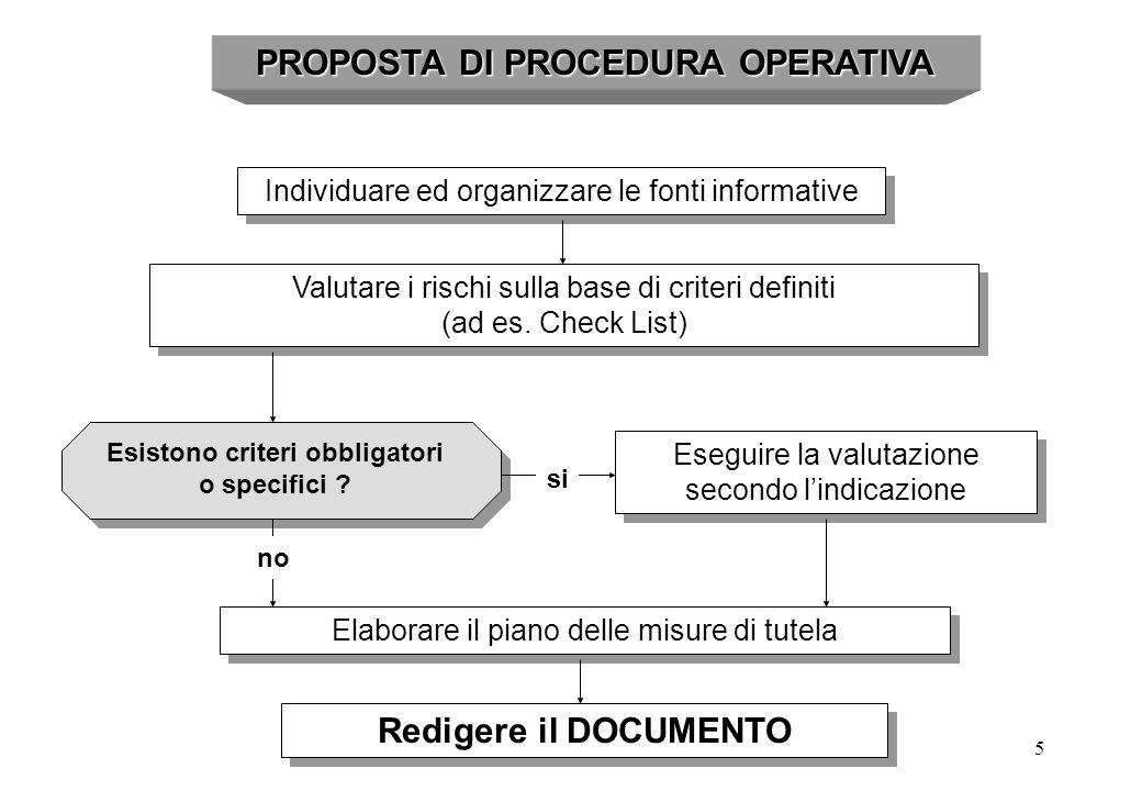 5 PROPOSTA DI PROCEDURA OPERATIVA Individuare ed organizzare le fonti informative Valutare i rischi sulla base di criteri definiti (ad es. Check List)