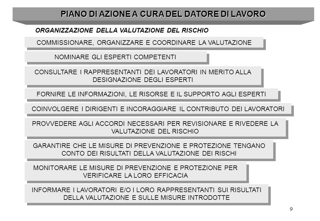 9 PIANO DI AZIONE A CURA DEL DATORE DI LAVORO ORGANIZZAZIONE DELLA VALUTAZIONE DEL RISCHIO COMMISSIONARE, ORGANIZZARE E COORDINARE LA VALUTAZIONE NOMI