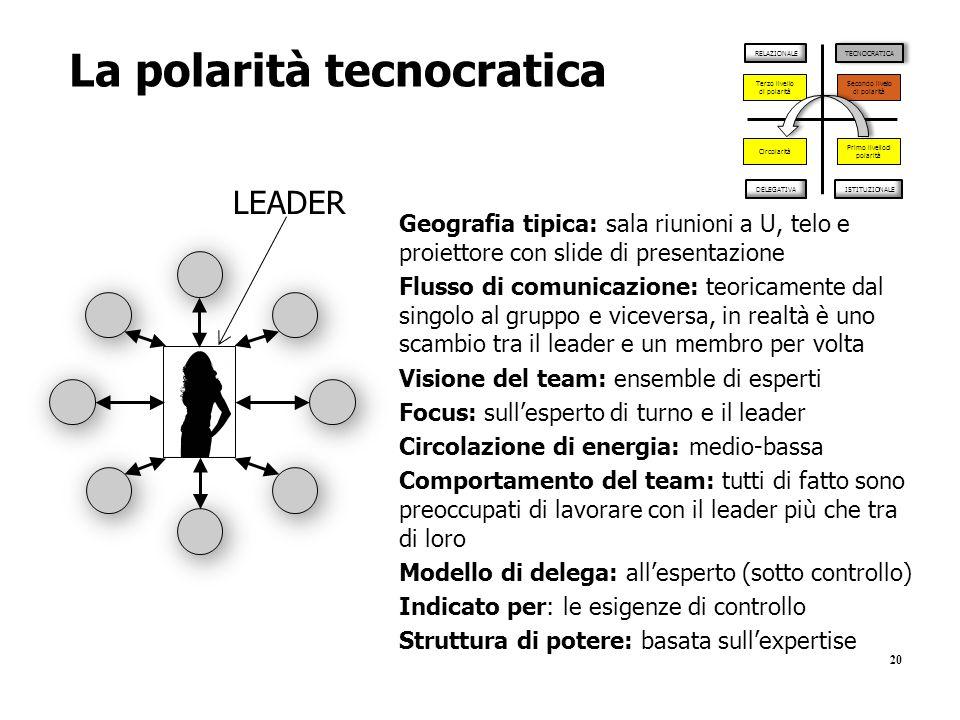 20 La polarità tecnocratica ISTITUZIONALE TECNOCRATICA RELAZIONALE DELEGATIVA Primo livello di polarità Secondo livello di polarità Terzo livello di p