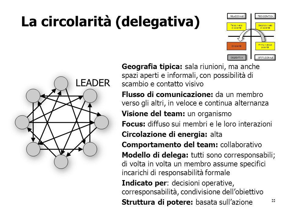 22 La circolarità (delegativa) TECNOCRATICARELAZIONALE DELEGATIVA Secondo livello di polarità Terzo livello di polarità Circolarità ISTITUZIONALE Prim