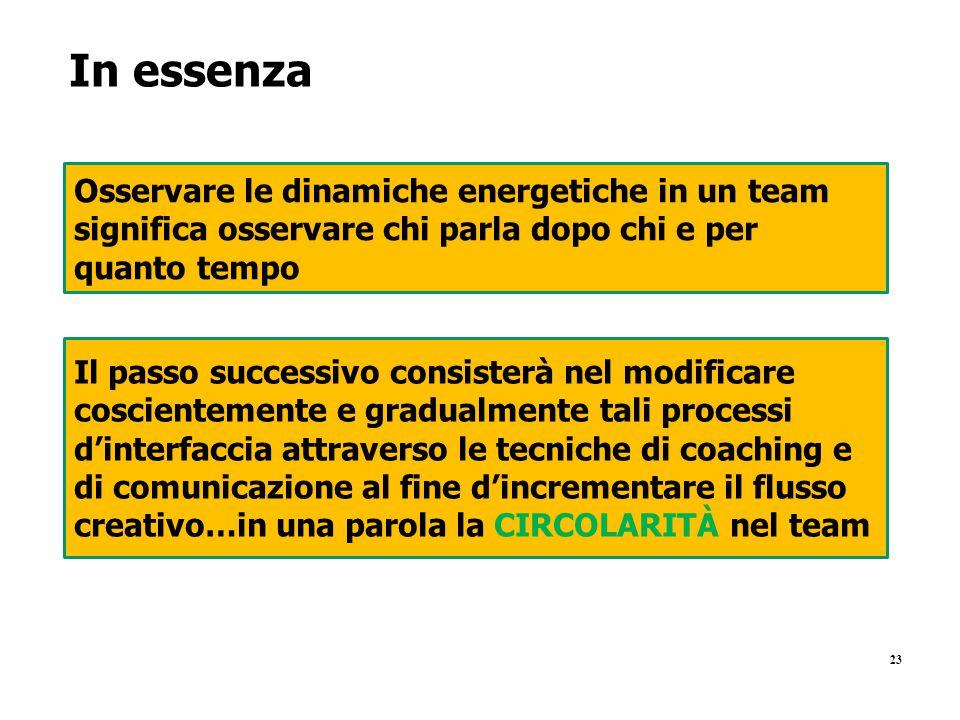 23 In essenza Osservare le dinamiche energetiche in un team significa osservare chi parla dopo chi e per quanto tempo Il passo successivo consisterà n