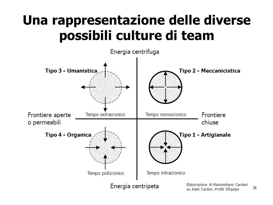 25 Una rappresentazione delle diverse possibili culture di team Elaborazione di Massimiliano Cardani su Alain Cardon, Profili d'Equipe Energia centrif