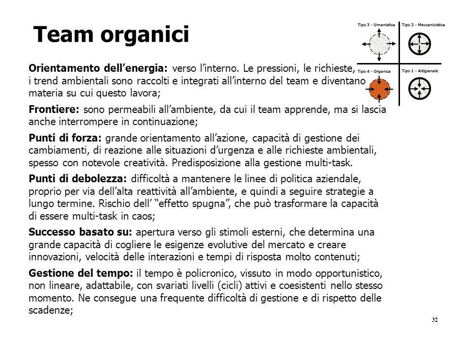 32 Team organici Orientamento dell'energia: verso l'interno. Le pressioni, le richieste, i trend ambientali sono raccolti e integrati all'interno del