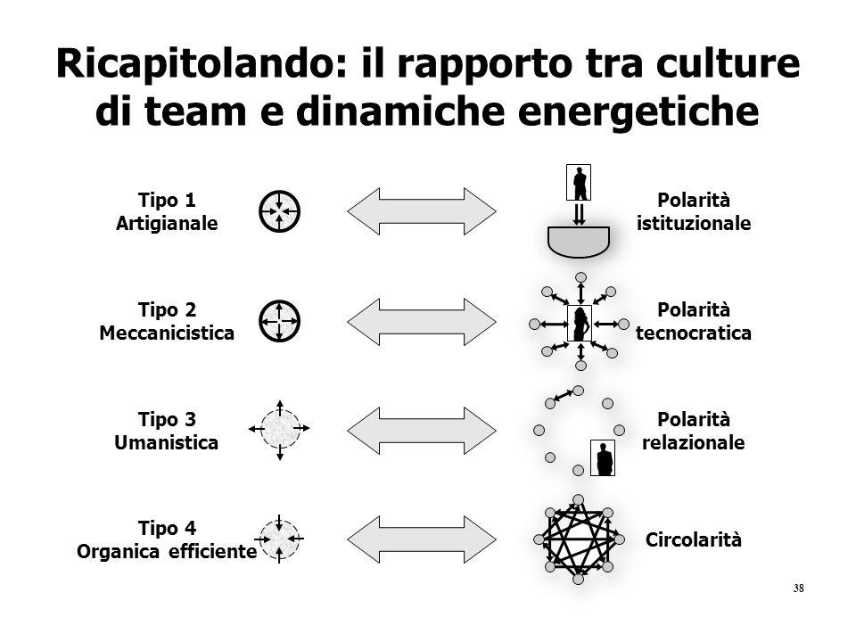 38 Ricapitolando: il rapporto tra culture di team e dinamiche energetiche Tipo 1 Artigianale Tipo 2 Meccanicistica Tipo 3 Umanistica Tipo 4 Organica e