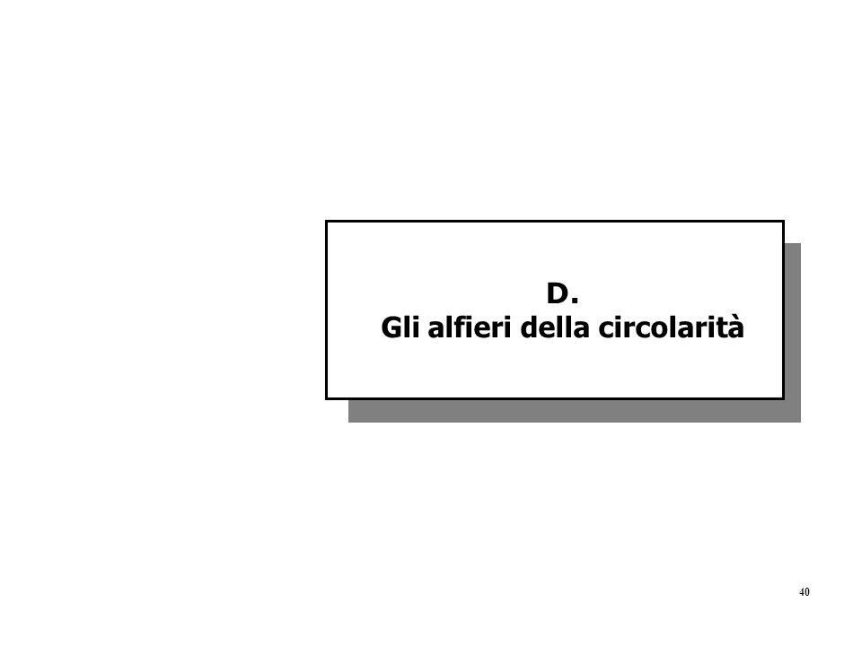 40 D. Gli alfieri della circolarità