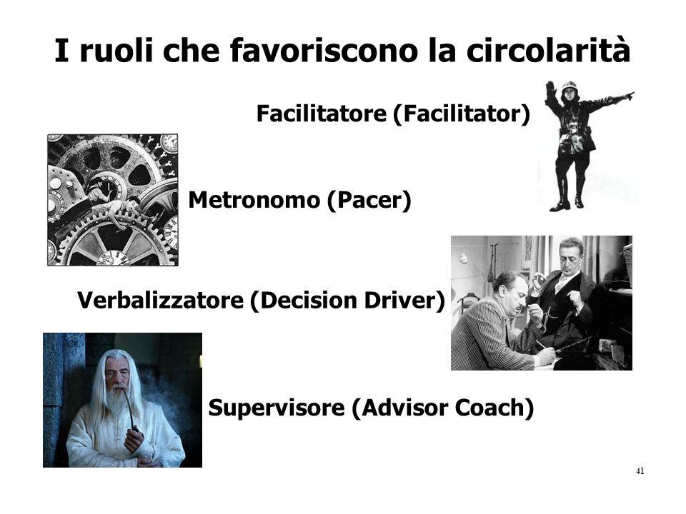 41 I ruoli che favoriscono la circolarità Facilitatore (Facilitator) Metronomo (Pacer) Verbalizzatore (Decision Driver) Supervisore (Advisor Coach)