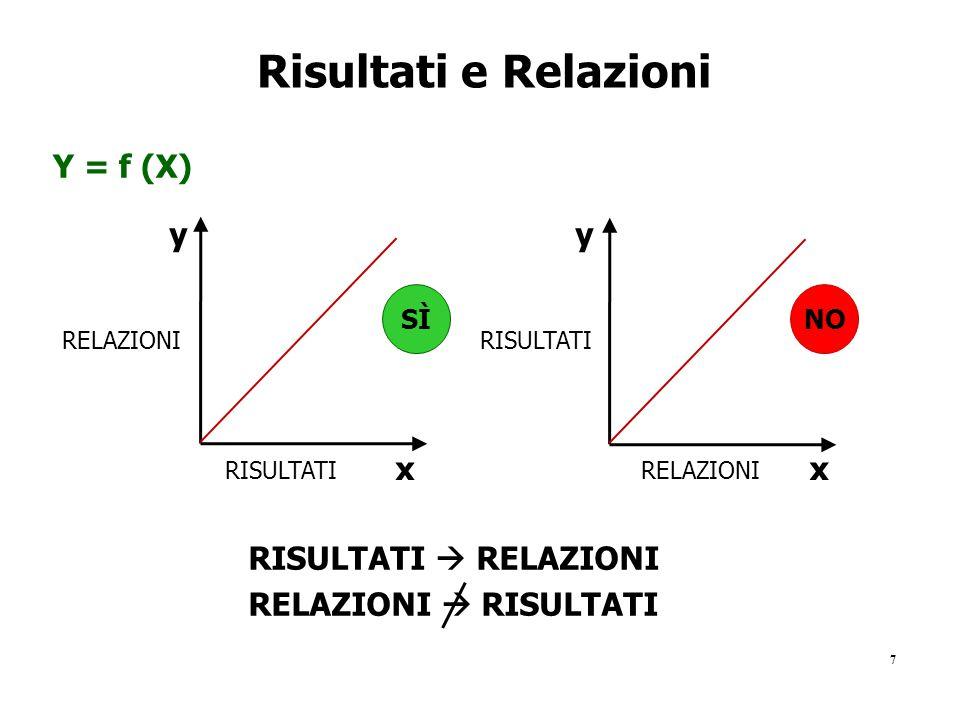 7 Risultati e Relazioni Y = f (X) RISULTATI RELAZIONI RISULTATI NOSÌ RISULTATI  RELAZIONI RELAZIONI  RISULTATI xx yy