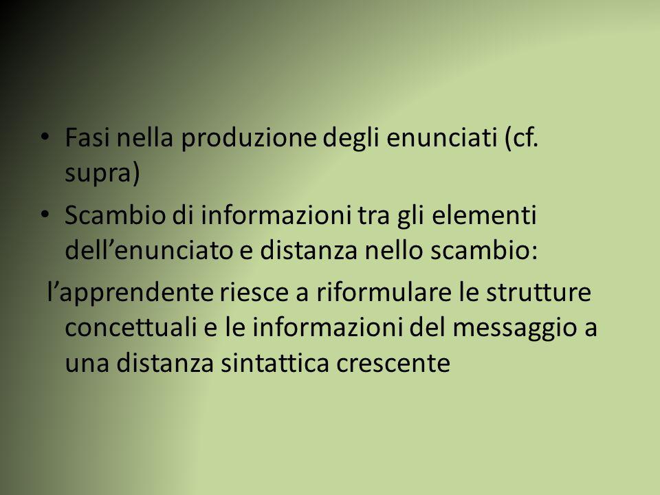 Fasi nella produzione degli enunciati (cf. supra) Scambio di informazioni tra gli elementi dell'enunciato e distanza nello scambio: l'apprendente ries